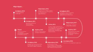 Bloode_Timeline-03
